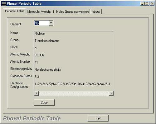 Phoxel Periodic Table